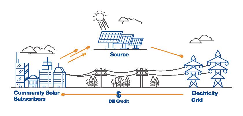 How community solar works